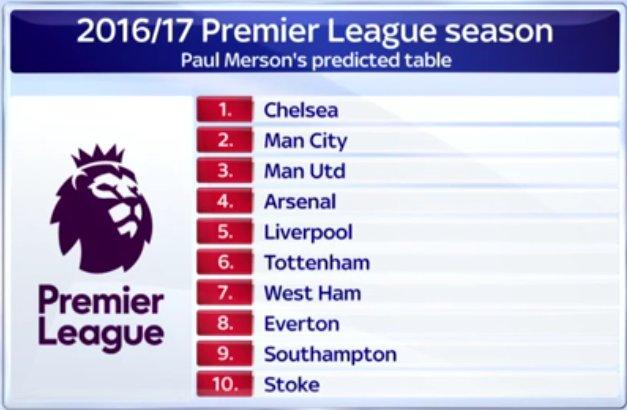 Merson predicts West Ham's season | Claretandhugh